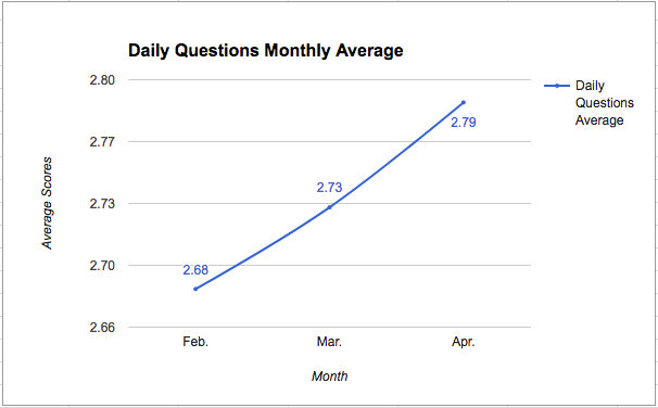 Daily Questions Monthly Average (Q2-30).png