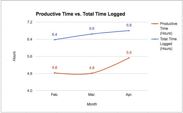 Productive vs. Total (Q2-17)