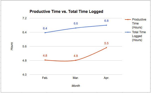 Productive vs. Total (Q2-17)