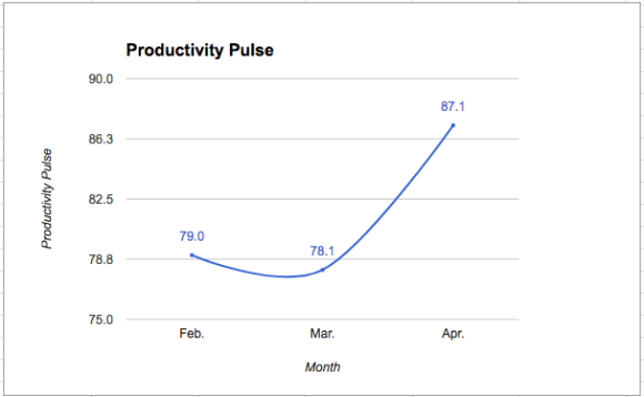 Productivity Pulse (Q2-17)