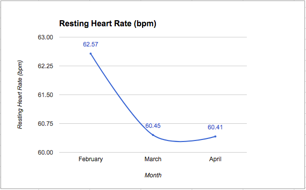 Resting Heart Rate (Q2-30)